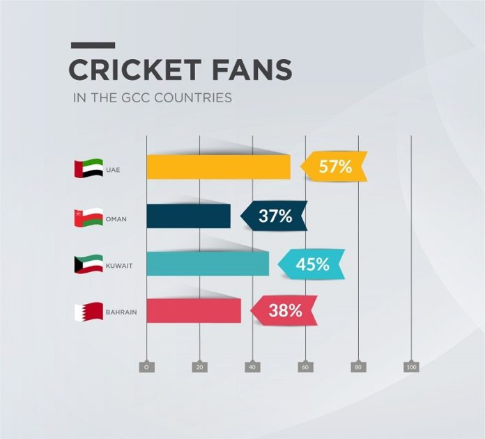 51% of People in the GCC Love Cricket, a Survey Reveals